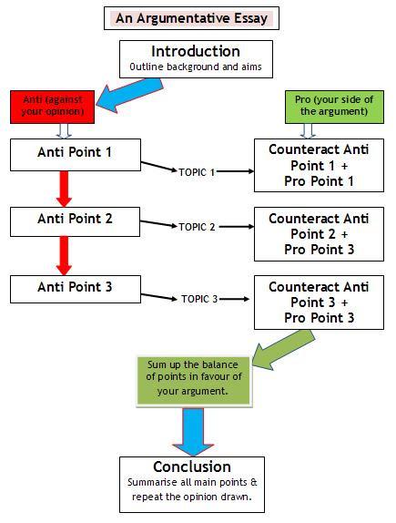 how to write an essay argumentative