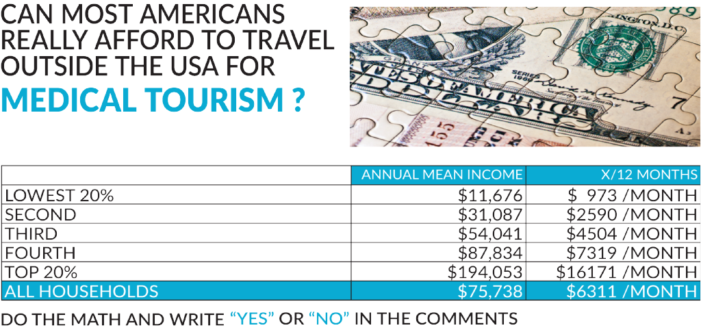 CAN MOST AMERICANS AFFORD to TRAVEL ABROAD for MEDICAL TOURISM