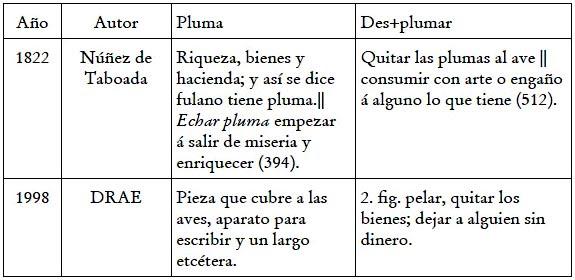 Algunos Cambios Léxico Semánticos En El Español De América Una