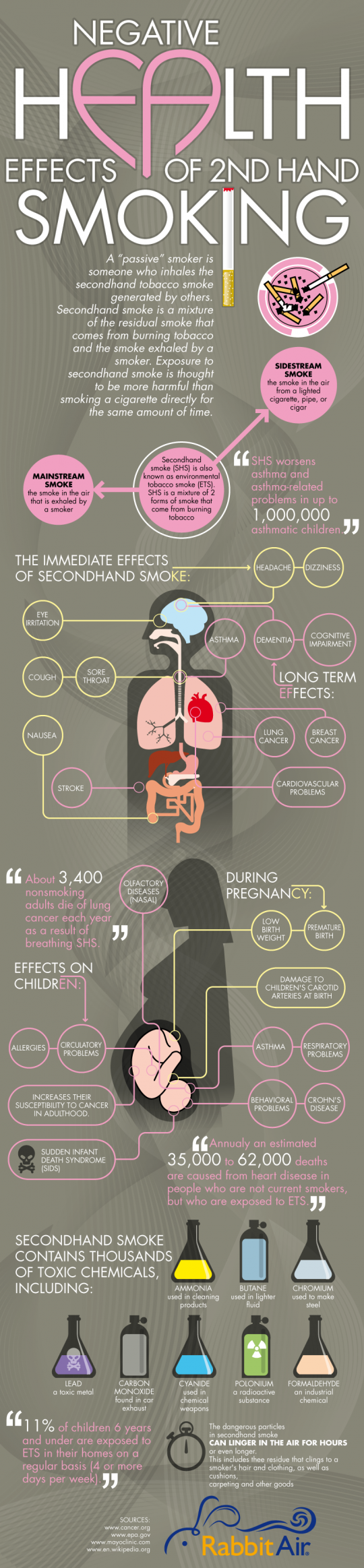 Health effects of second hand smoking.