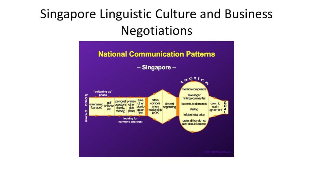 . CROSSCULTURAL COMMUNICATIONS CHRISTOPHER dELISO M6 Educational Centre September 1923, ppt
