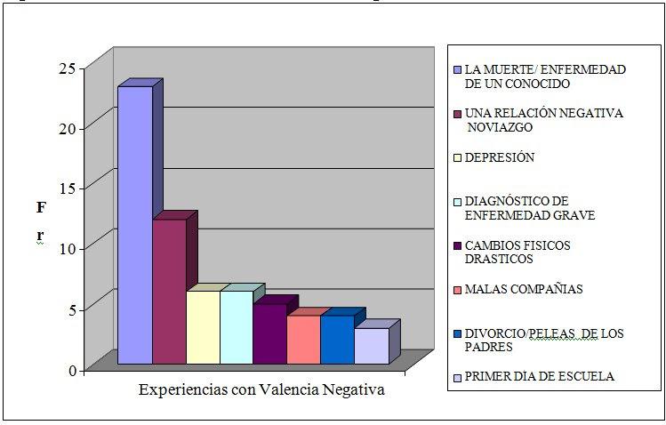 Figura 4. Frecuencia de recuentos con valencia  negativa, área informal.