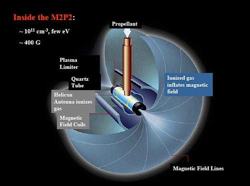 Inside M2P2