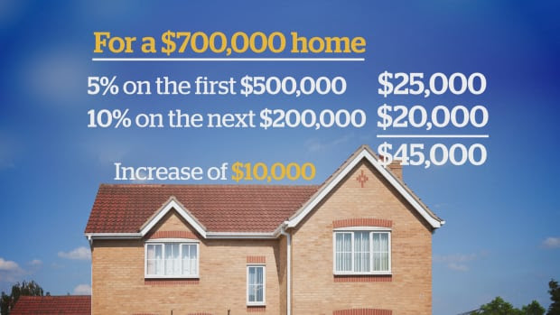 $500K downpayment graphic