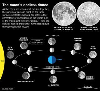 phases   moon pageslasopa