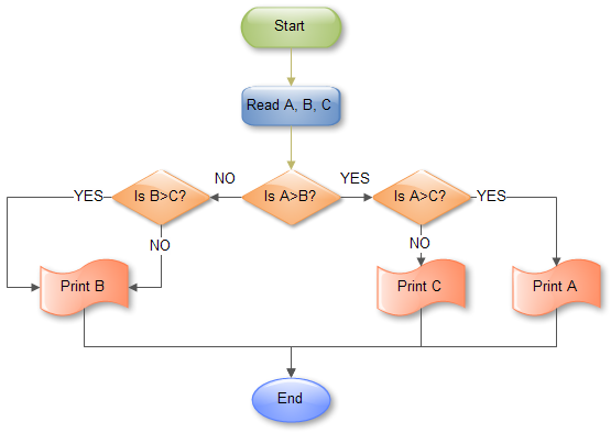 Flow chart examples - find out the largest of three number