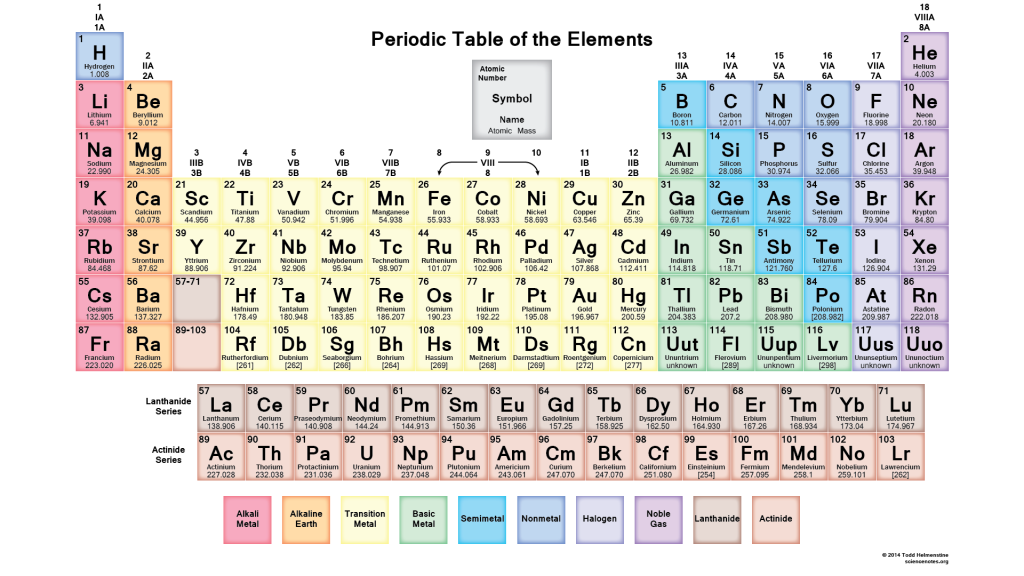 Using The Aph Periodic Table To Determine Valence Manual Guide