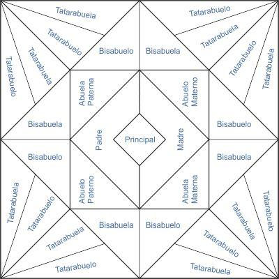 Como Dibujar El árbol Genealógico De La Familia El Blog De