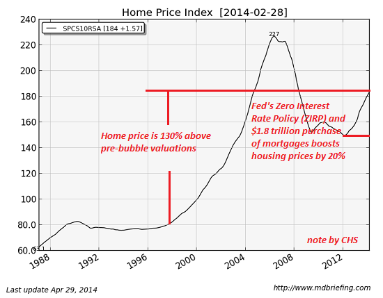 Why Housing Will Crash Again--But For Different Reasons Than Last Time