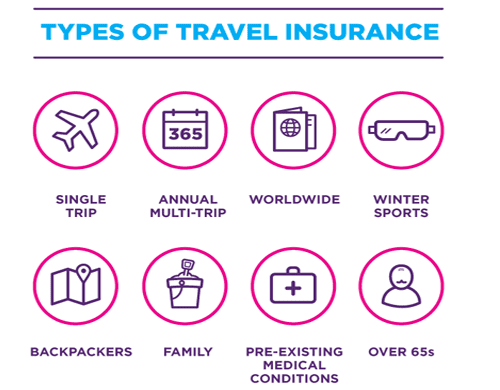 Travel Insurance , Compare cheap travel insurance quotes!