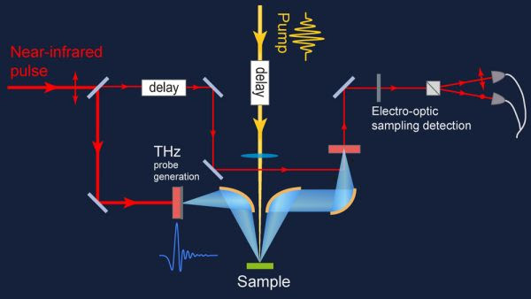 Figure 4: Typical THz time-domain spectroscopy layout.