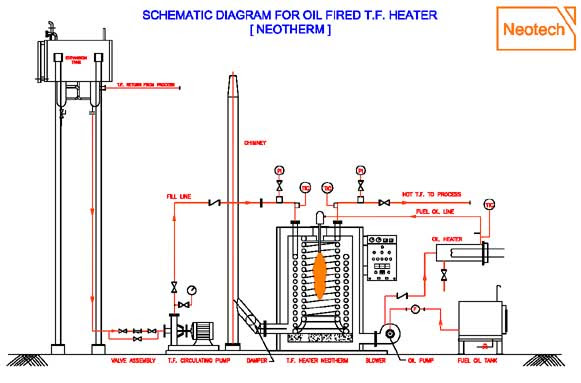 Fuel Fired Thermic Fluid Heater Oil Fired Thermic Fluid Heater