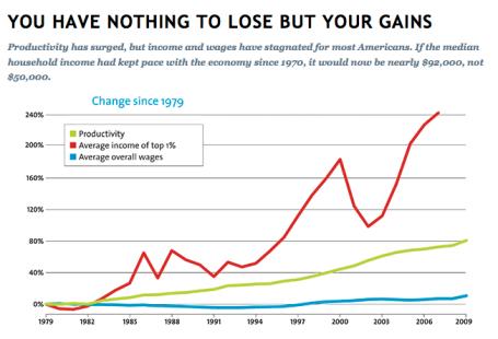 Income Gains 6-20-11