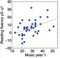 Correlation between music and reading