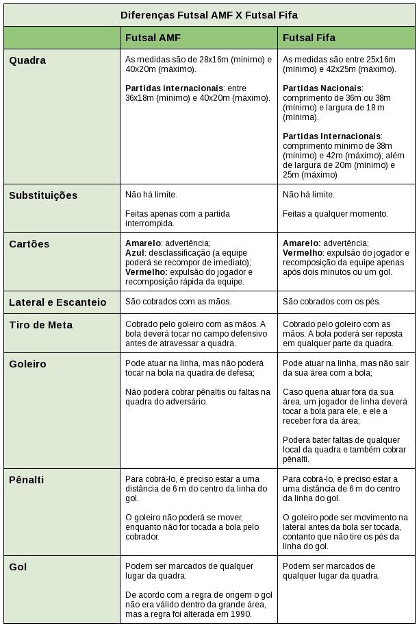 Tabela Diferenças AMF Fifa