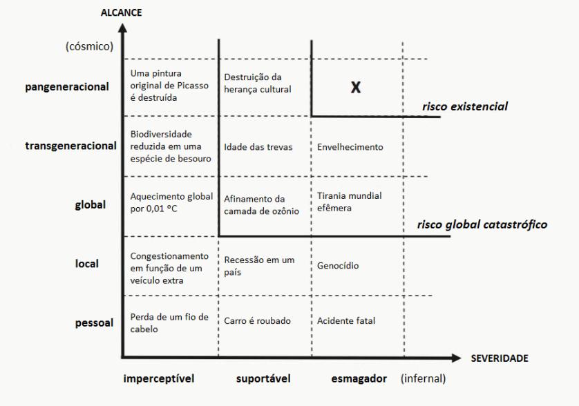 Uma escala de avaliação de riscos para a humanidade. (Nick Bostrom)