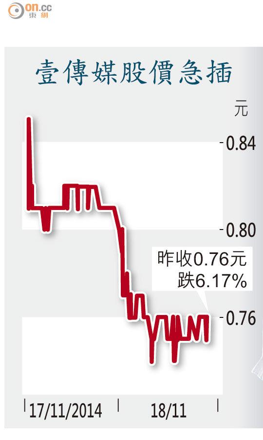 壹傳媒績劣股價曾瀉8% - 東方日報