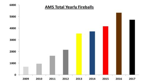 Total Yearly Fireballs Jan 2013 to Nov 2017