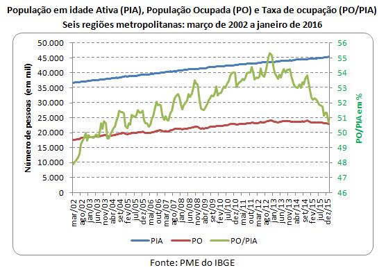 O aumento do desemprego entre as pessoas mais escolarizadas