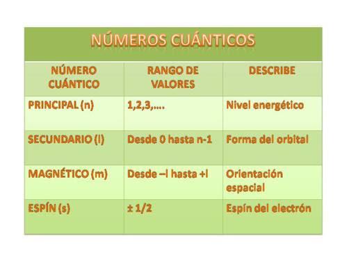 Numeros Cuanticos Fisica Moderna