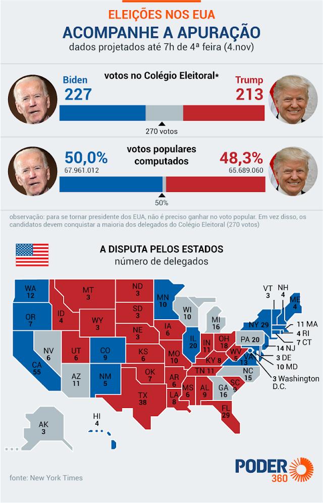Disputa apertada entre Biden e Trump nos EUA