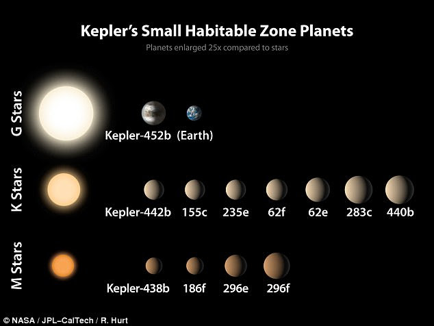 The Kepler mission has spotted thousands of confirmed exoplanets over the years, with 21 planets not much larger than Earth now known to orbit within their stars' habitable zones