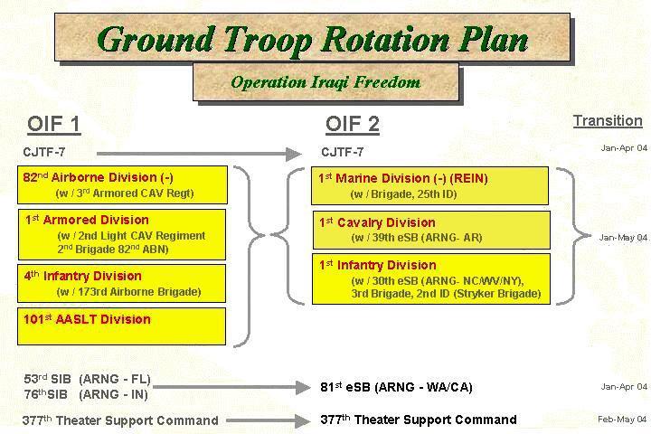 1st Cavalry Division History Iraq Freedom Ii 2003 2005