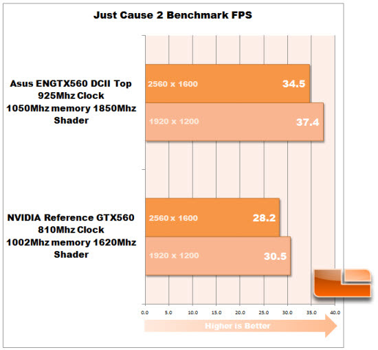 ASUS GTX560 DirectCU II Top Review