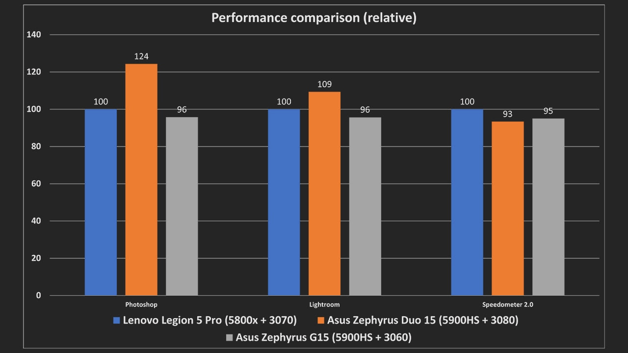 The more powerful CPU in the Zephyrus Duo 15 certainly helps in image editing tasks. The brighter, more accurate display on the Legion 5 is, I think, more useful here.