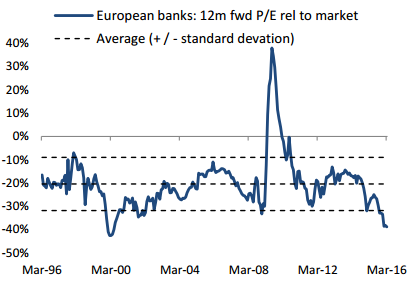 ΓΡΑΦΗΜΑ - Ευρώπη, οι μετοχές των τραπεζών
