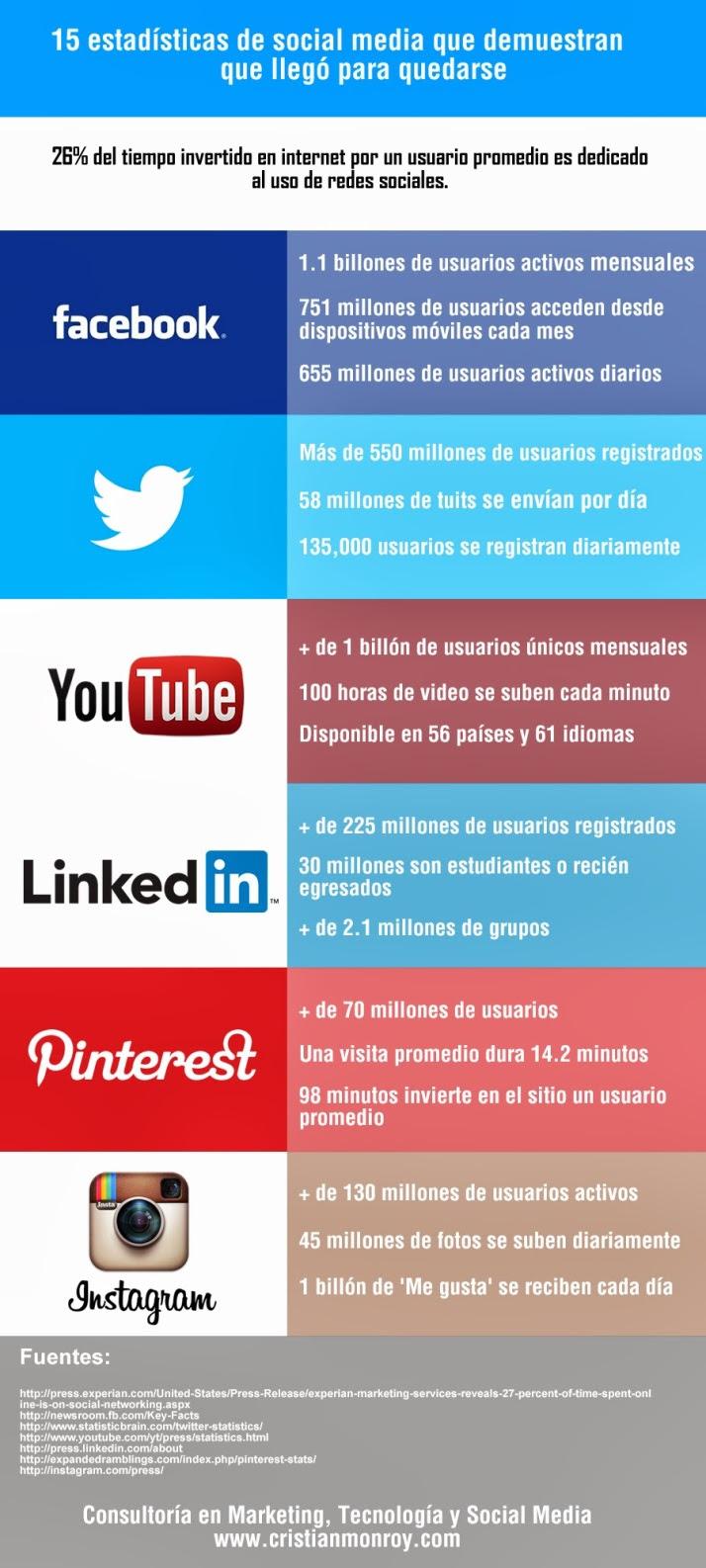 15 datos que indicar que el Social Media es una realidad