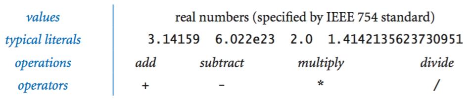 double data type