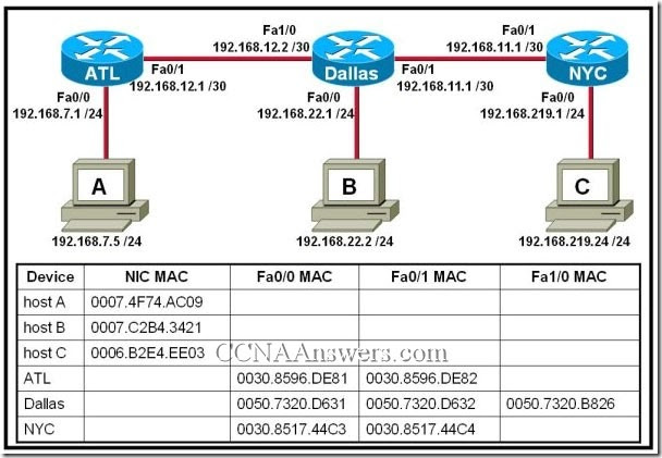 CCNA1FinalExamV4.0Answers9 thumb CCNA 1 Final Exam V4.0 Answers