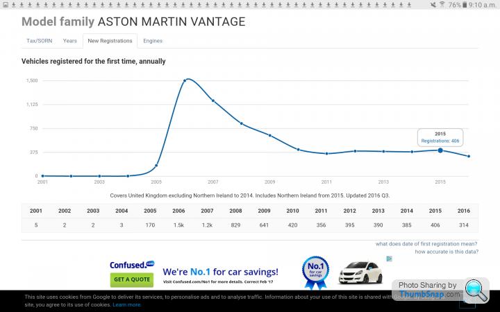 2018 Vantage The Sales Cycle Page 1 Aston Martin Pistonheads Uk