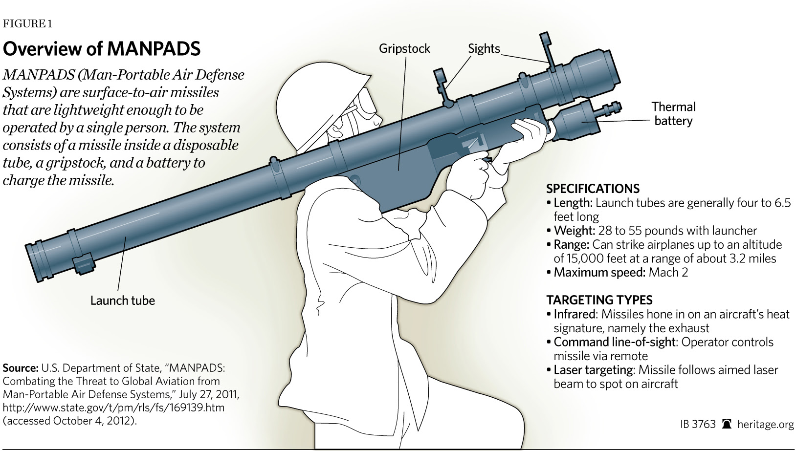 30 MANPADS now in Syria, and number is growing