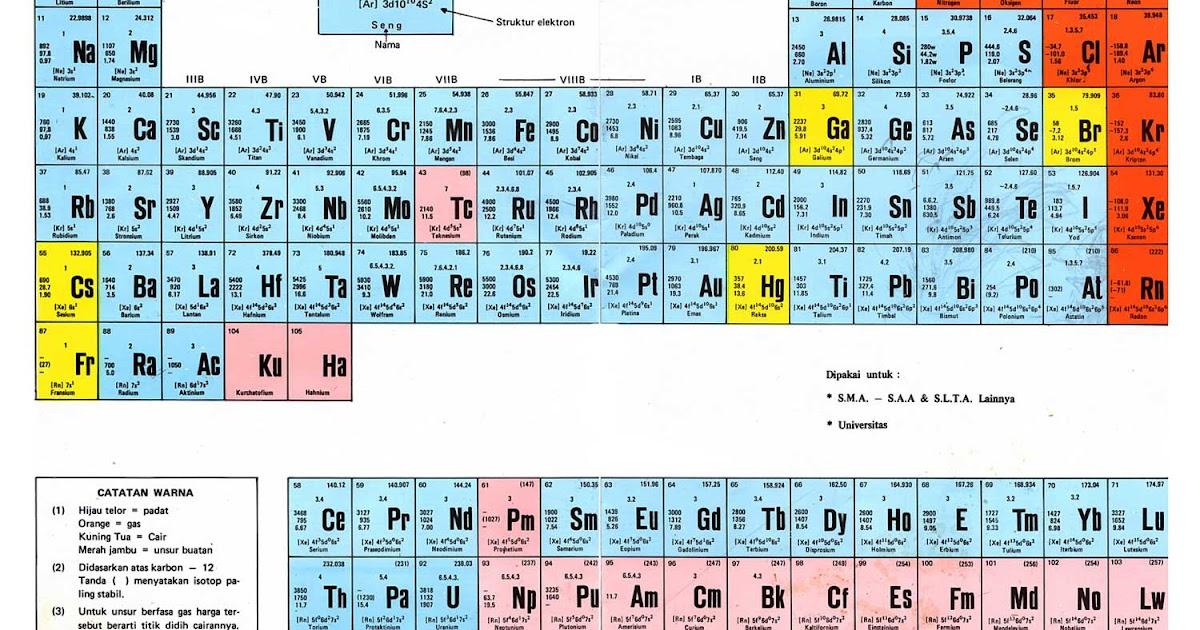 sifat sifat sistem periodik - Tabel Periodik Ukuran Besar