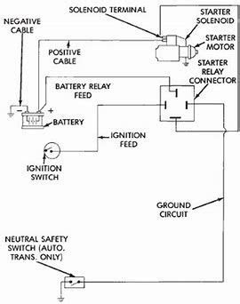 Image result for Dodge Starter Relay Wiring Diagram