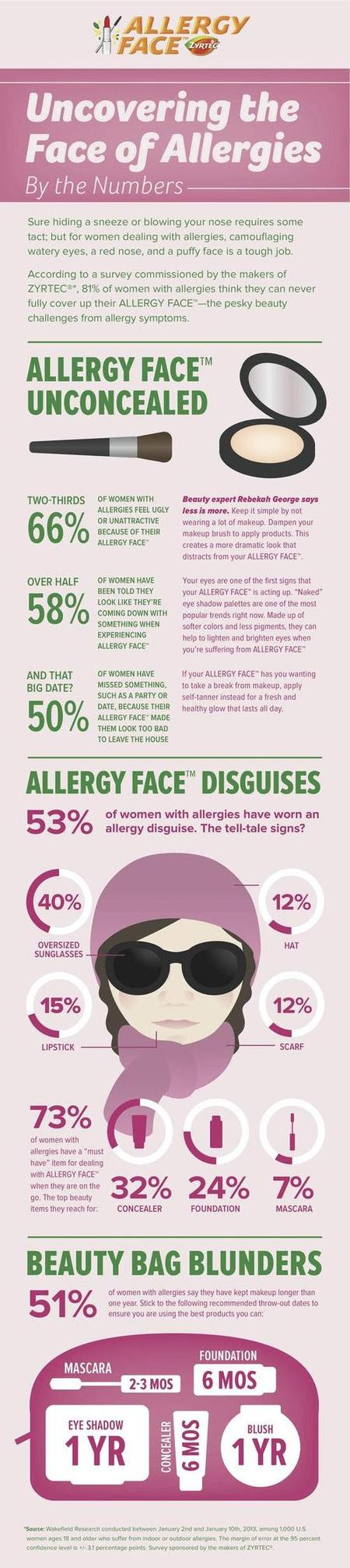 Image Result For Zyrtec For Allergies