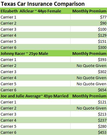 Compare Texas Car Insurance Rates  Compare.com