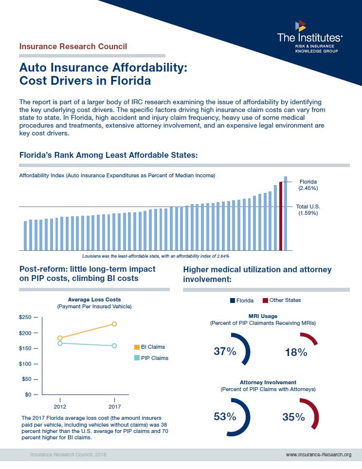 Florida Among the Least-Affordable States for Auto ...