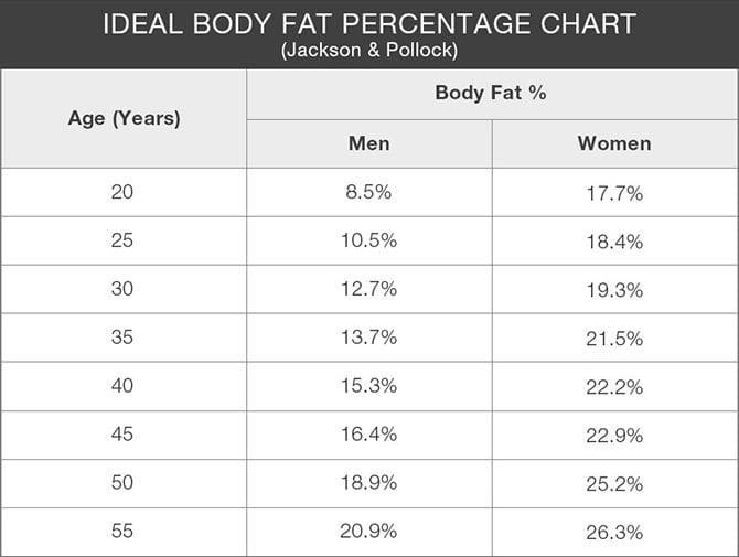 ideal body fat percentage scale