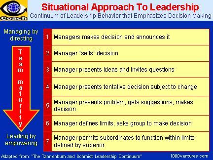 Photo : Forming Storming Norming And Performing Leadership