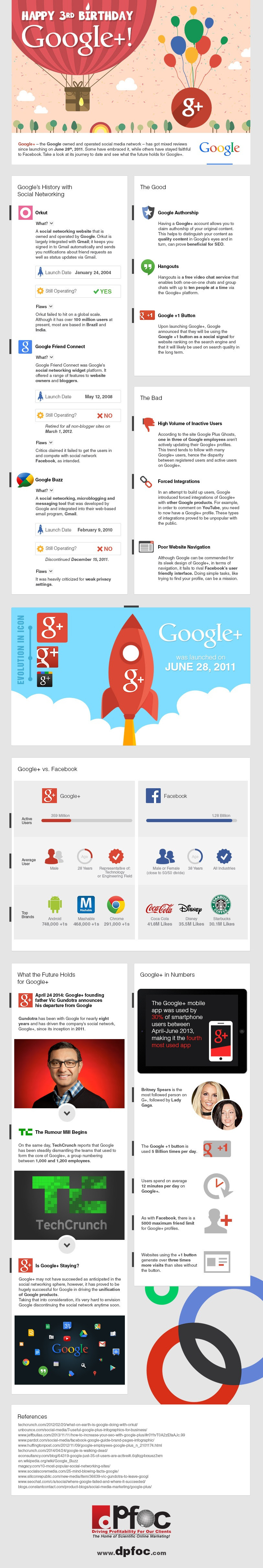 June 28th 2014 marks the 3rd birthday of Google's social media platform GooglePlus. At only three years old, it is still in its infancy yet it has faced the harshest of criticisms and ridicule at times of all the social networks. Check out the Timeline Of Google+  - infographic