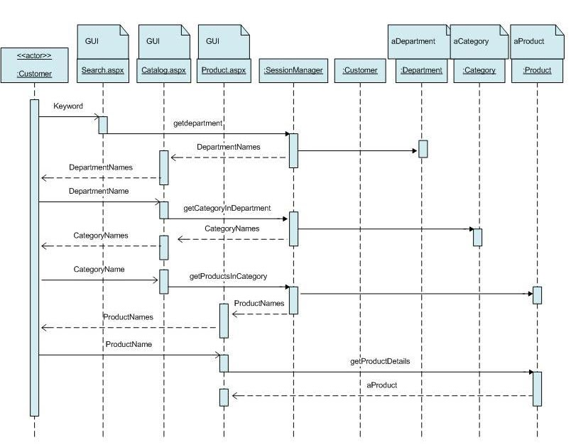34 Sequence Diagram For Online Shopping
