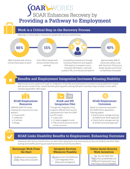 SOAR Enhances Recovery by Providing a Pathway to Employment infographic