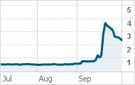 VeriChip Stock Chart - Jul to Sep 09