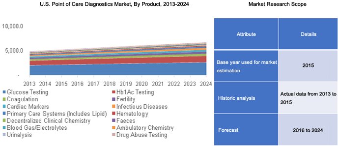 The U.S. point-of-care diagnostics market