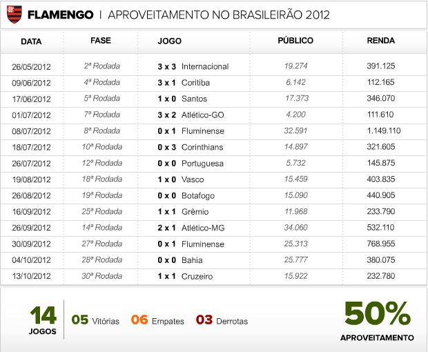 info Aproveitamento Flamengo (Foto: Editoria de Arte / Globoesporte.com)