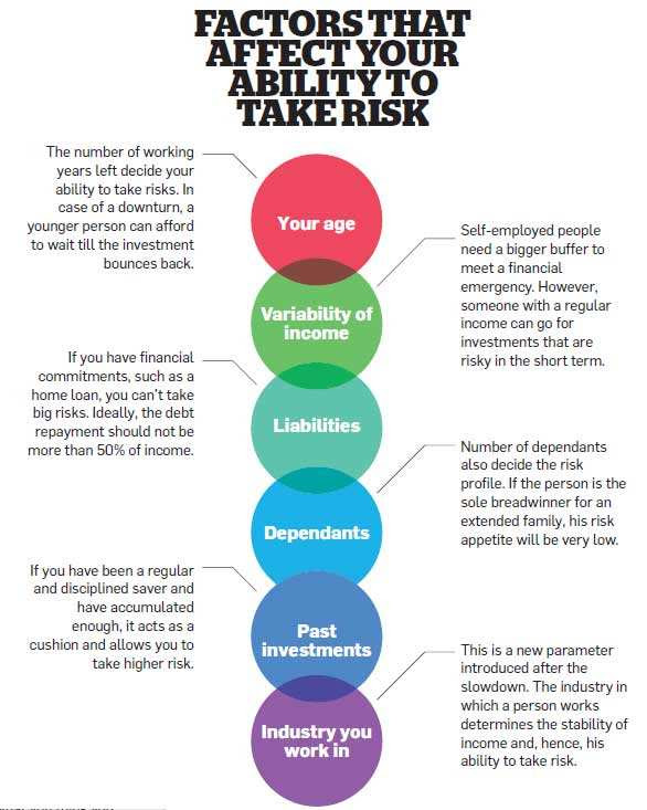Factors that affect your ability to take risk