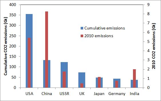 Cumulative and current CO2 emissions